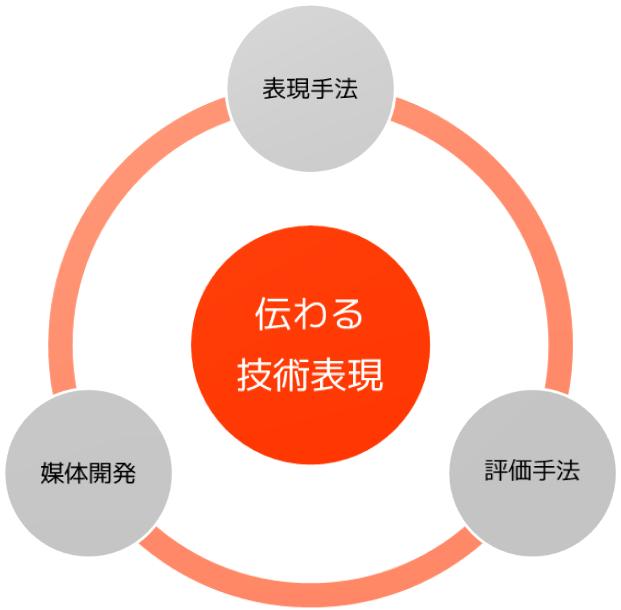 技術表現研究所_研究概要イメージ